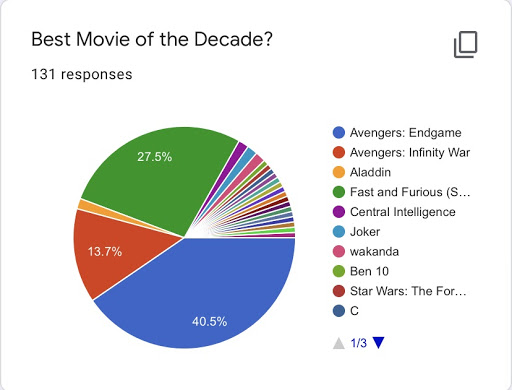 The Benedict News surveyed the school about the Movie of the Decade.